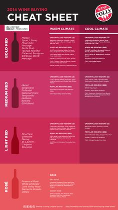 2014 Wine Folly Wine Buying Cheat Sheet.  Get the free 3-page guide http://wfol.ly/PELzjL