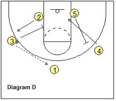 4-out, 1-in motion offense plays - Big Double continuation