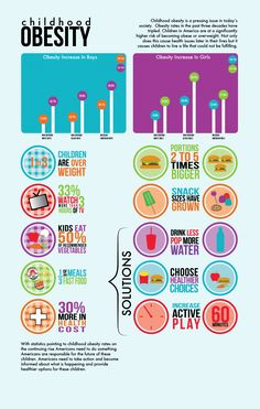Childhood Obesity infograph. Sound Body Sound Mind is fighting childhood…