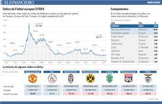 La mayoría de los clubes de futbol, listados en Bolsa, han registrado pérdidas de más de 46%. 12/06/2014