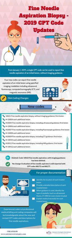 40 Best cpt codes images in 2019 | Medical billing, coding, Medical