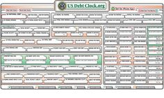 U.S. National Debt Clock. I encourage you to look at this, both now and in the past.