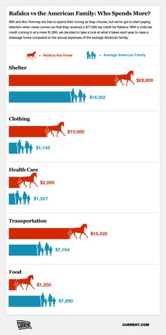 Ann Romney's pampered dressage horse Rafalca vs. An American Family: Who spends more?  And who gets the bigger tax credit--hint--not the American family