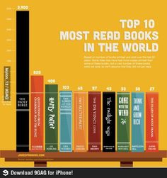 Top 10 most read books. Why is Twilight read more often than Anne Frank?!?