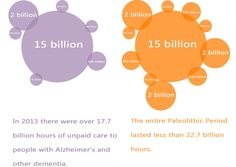 The Cost of Alzheimer's To Caregivers