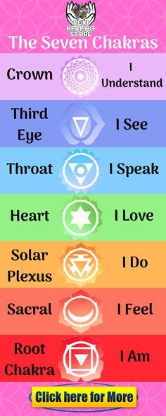 Learn basic about chakra balancing yoga and seven chakras