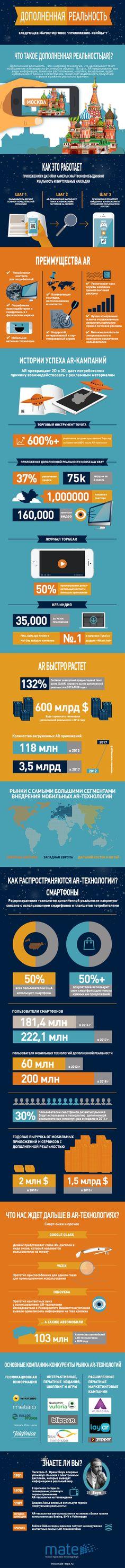 Инфографика: AR-технологии в цифрах и фактах  http://www.mate-expo.ru/ru/content/infografika-ar-tehnologii-v-cifrah-i-faktah