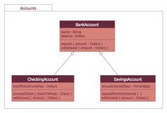 Design elements bank uml component diagram software development the atm uml diagrams solution lets you create atm solutions and uml examples use conceptdraw pro as a uml diagram creator to visualize a banking system ccuart Gallery