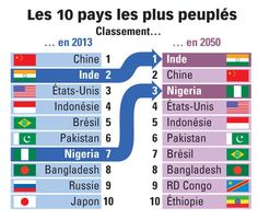 Les pays les plus peuplés en 2013 et en 2050