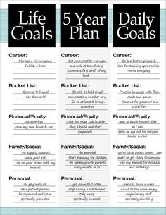 goals you need: Life Goals. 5 Year Plan, Daily goals you need: Life Goals. 5 Year Plan, Daily Goals SMART Goal Activities and Monitoring for Counseling 21 days to make a good habit printable pdf sheet by microdesign 50 LIFE SECRETS & TIPS POSTER The Plan, How To Plan, Plan Plan, Daily Goals, New Year Goals, Work Goals, Daily 5, Goal Planning, New Year Planning