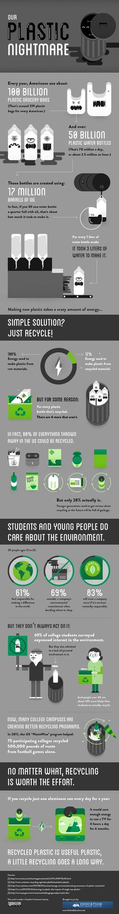 Plastic Recycling #Infographic