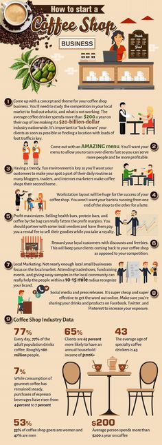 Food infographic how to start a coffee shop business infographic. Infographic Description how to start a coffee shop business infographic - Infographic Starting A Coffee Shop, Opening A Coffee Shop, My Coffee Shop, Coffee Shop Design, Coffee Shops Ideas, Opening A Cafe, Coffee Lovers, Coffee Ideas, Bistro Design