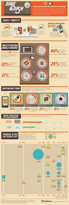 Dine & Dish - Are social sites and food the perfect pairing? [Infographic] | #SocialMedia #Infographic #Web |