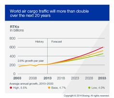 Over the next 20 years, world air cargo traffic will grow 4.7% per year. Air freight, including express traffic, will average 4.8% annual growth, measured in RTKs. Airmail traffic will grow much more slowly, averaging 1.0% annual growth through 2033. Overall, world air cargo traffic will increase from 207.8 billion RTKs in 2013 to 521.8 billion in 2033.