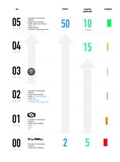 Branding, Marketing, 5 Years, Bar Chart, Graphic Design Services, Verses, Brand Management, Bar Graphs, Identity Branding