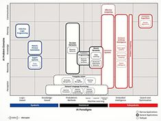 The AI Knowledge Map, below, was developed by Francesco Corea with strategic innovation consultancy Axilo for activities on their Chôra platform. Strategic Innovation, Ai Artificial Intelligence, Communication Networks, Knowledge Management, Computer Vision, Deep Learning, Cloud Computing, Data Science, Virtual Assistant