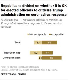 Republicans divided on whether it is OK for elected officials to criticize Trump administration on coronavirus response.  Source: Pew Research Center