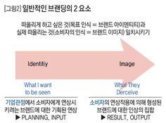 [그림2] 일반적인 브랜딩의 2 요소 .:: 비즈니스 리더의 지식 매니저 - 동아비즈니스리뷰