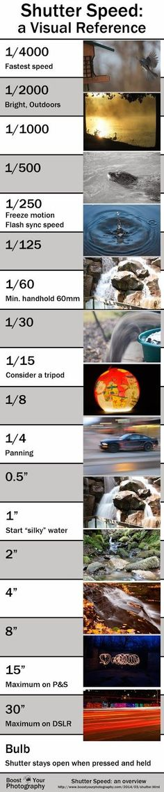 Shutter Speed: an overview. Excellent reference point. Print and shove in your camera bag. . I found  #photography tips here:  http://ecameraeffects.com/ .