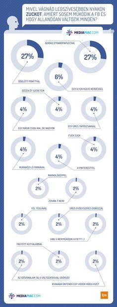 Facebook ellenérzés Facebook