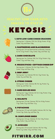 17 tasty low-carb keto diet snacks to help you reach ketosis. #ketosnacks #ketodiet #lowcarbsnacks #lowcarbdiet #healthysnacks #HealthandFitness