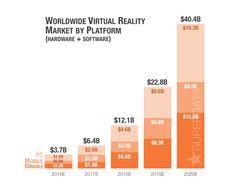virtual reality games platform forecast