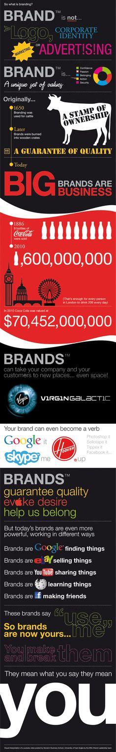 What is branding? by Julie Nicholls, via Behance