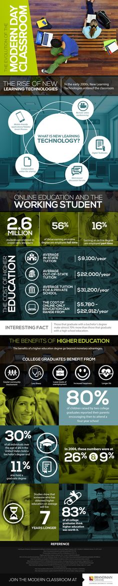 The evolution of the modern day #Classroom - #Infographic #ELearning #Learning #STEM