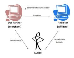 Affiliate Marketing – Quelle: Eigene Darstellung nach Lammenett ... Learn from a $4M/year earner and his senior staff. Join us today at LearnFromJon.com/pinterest for a special Pinterest discount! Quitting Your Job, Care About You, Cheap Web Hosting, Ecommerce Hosting, Partner, Affiliate Marketing, Internet Marketing, Seo, Coaching