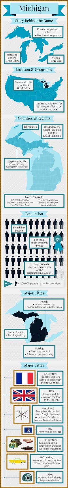 Infographic for Michigan Facts, to provide a graphical view of the interesting facts about Michigan. Michigan Facts, Michigan Travel, State Of Michigan, Detroit Michigan, Northern Michigan, Lake Michigan, Wisconsin, Michigan Colors, Central Michigan