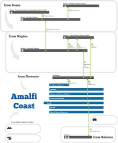 Recommended routes How to reach the Amalfi Coast in Italy from Rome and Naples by train, bus, sea or private transfer. Insider Tips!