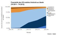 Montée en flèche des smartphones Android