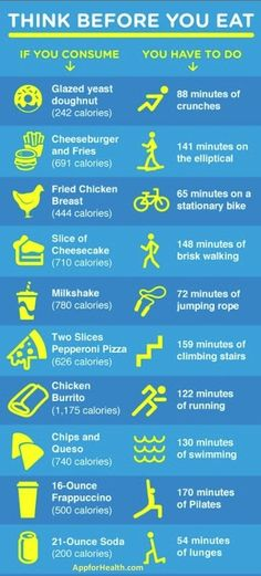 amount of exercise to burn off food