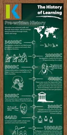 History of Learning Infographic