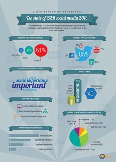 The State Of B2B Social Media In 2013.