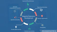 Magento Extension is a code that integrates with a platform to perform additional functions. Extensions, We developed by an authorized and skilled developer run flawlessly and deliver excellent results by Evince Magento Certified Developers.  http://www.magentosupport.in/magento-services/magento-extension-development