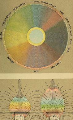 Terrestrial Dynamics - Odic Lights & Colours. Edwin D. Babbitt, 1896.