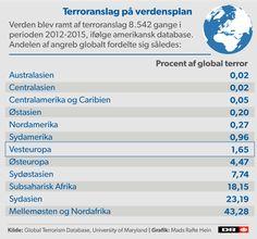 Overblik: Her har jihadister ramt Europa Siden juni 2014, hvor IS udråber et kalifat, er Europa gentagne gange blevet ramt af terrorhandlinger. Få overblikket på kort og tidslinje.