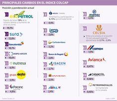 Principales Cambios en el Índice COLCAP #Mercadodevalores