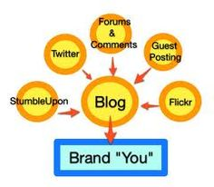 Online Brand Building For Attorneys