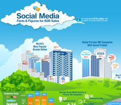 Social Media Facts and Figures for Sales (Infographic) Marketing Trends, Content Marketing, Social Media Marketing, Digital Marketing, Social Media Landscape, Linkedin Network, Social Media Usage, Media Campaign, Facebook Likes