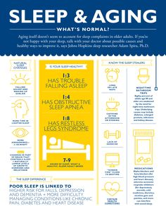 Sleep and Aging infographic
