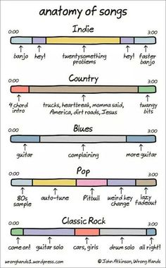 """""""Anatomy of Songs"""" by """"Wrong Hands"""" cartoonist John Atkinson breaks down the basically musical elements of the indie rock, country, blues, pop and classic rock genres down to their most basic elements. image via Wrong Hands via 22 Words Humor Musical, Genre Musical, Music Humor, Funny Music, Music Genre, Music Jokes, Funny Songs, Beatles Songs, Music Theory"""