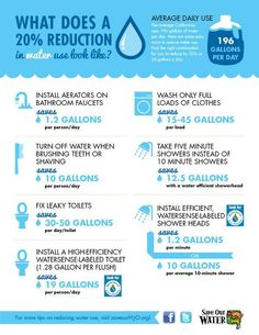 What does a 20% water reduction look like?