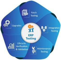 ERP Testing Is Really Critical, If The Testing Plans Not Cover The Complete Road-Map Of The Implementation Phase. All The Modules Within The System Are Completely Integrated And Inter-Related, Means All The Functionalities Are Dependent On The Functionalities Of Other Modules Or Other Systems.