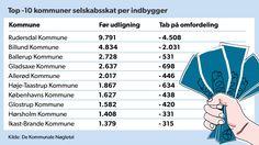SELSKABSSKAT: TOP 10: Storkøbenhavnske kommuner er mest erhvervsvenlige Blot to ud af de 10 kommuner, der tjener mest per indbygger på selskabsskat, ligger i Jylland. D. 27/12 2013