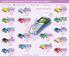 ¿Cuánto está Pagando en sus tarjetas de Crédito? #Financiero