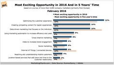 Where Do Marketers See Their Most Exciting Digital Opportunities Today And in 5 Years?