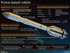 Proton launch vehicle