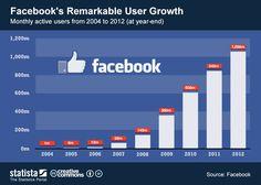 Crecimiento Facebook hasta finales 2012
